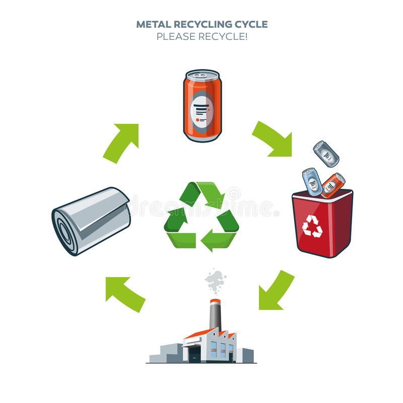 Metal recycling cycle illustration royalty free illustration