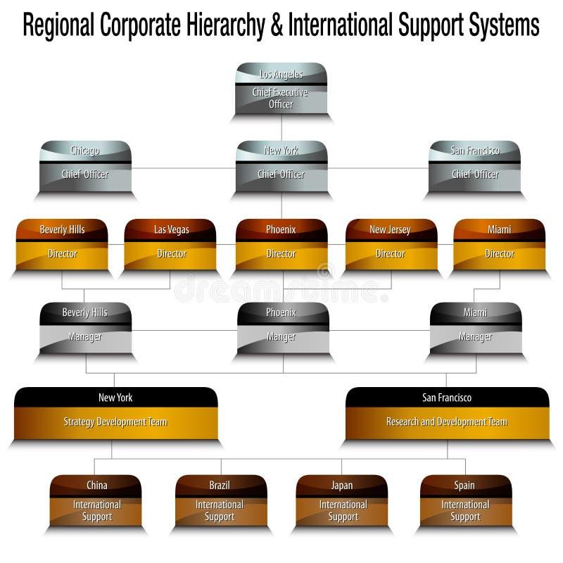 Metallische regionale Unternehmenshierarchie und internationale Unterstützung vektor abbildung