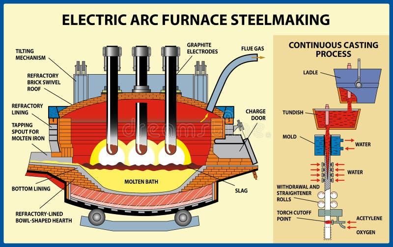 Metalurgia. La producción de hierro y acero. Proceso de siderurgia del horno del arco eléctrico ilustración del vector