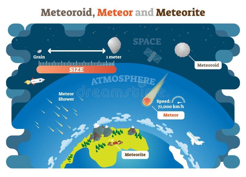 Meteoroïde, Meteoor en Meteoriet het vector infographic diagram van de illustratiewetenschap royalty-vrije illustratie