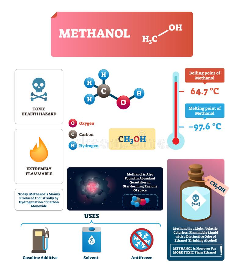 Methanol vector illustration. Labeled chemical substance characteristics. stock illustration