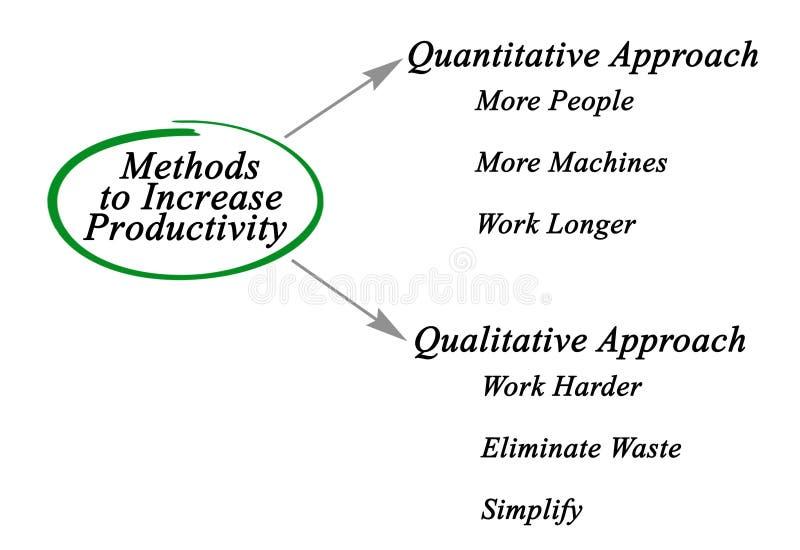 Methoden, zum von Produktivität zu erhöhen lizenzfreie stockfotos