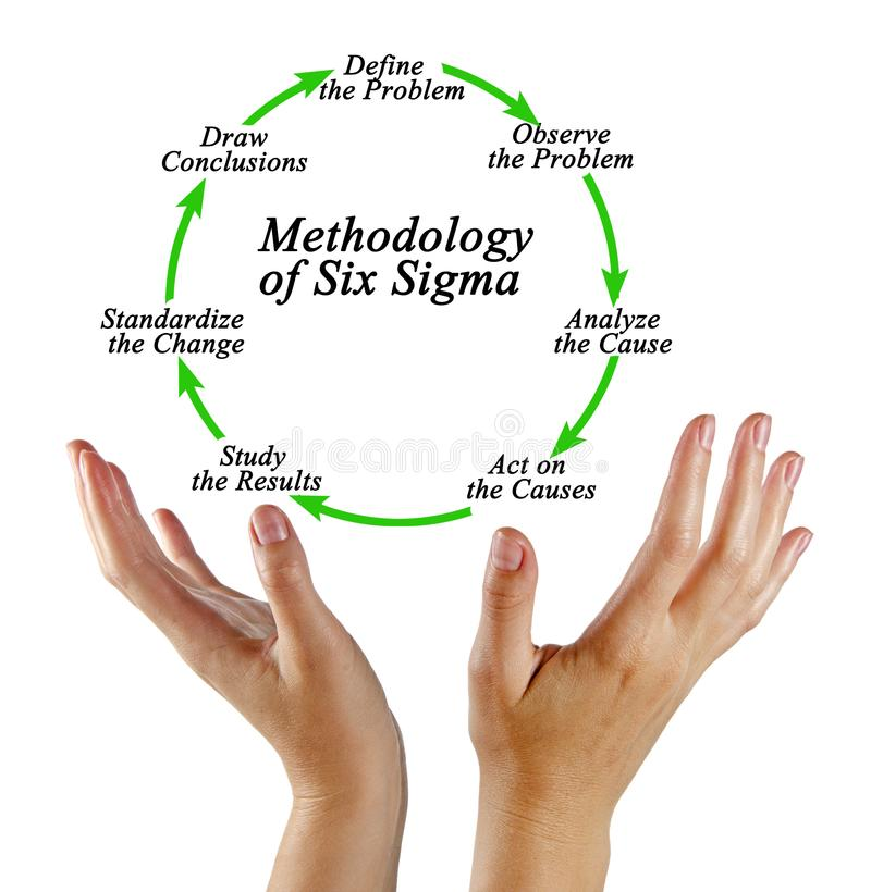 Methodologie van Sigma Zes stock afbeeldingen