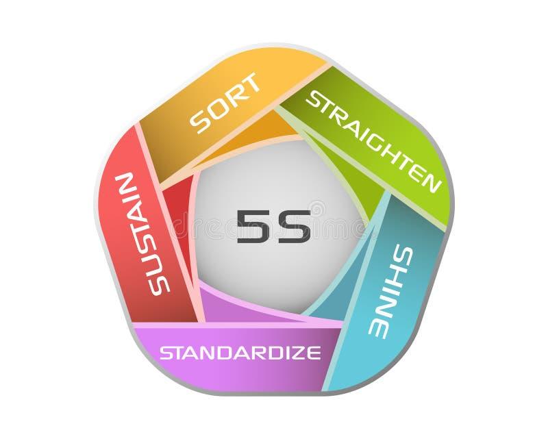 methodology 5S stock illustrationer