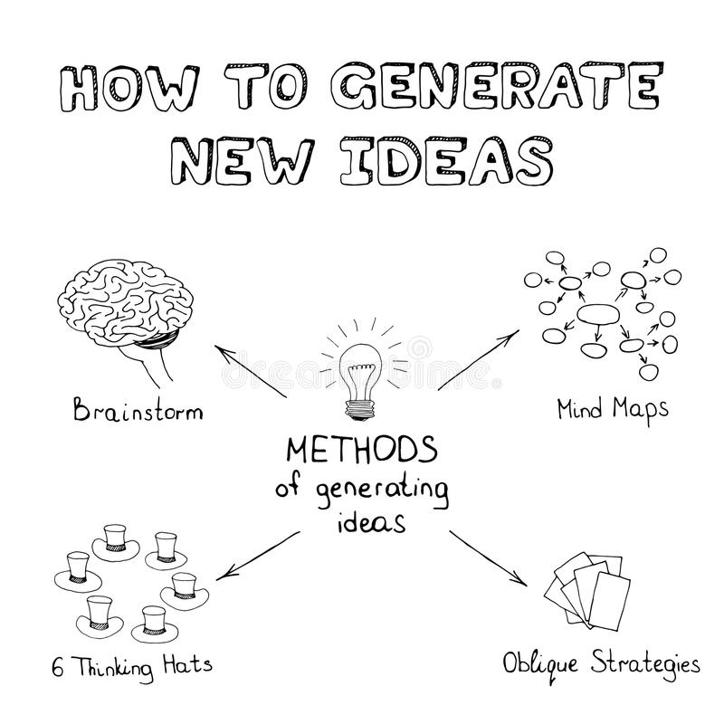 Methods of generating ideas. Hand drawn mind map in doodle style. Vector sketch stock illustration