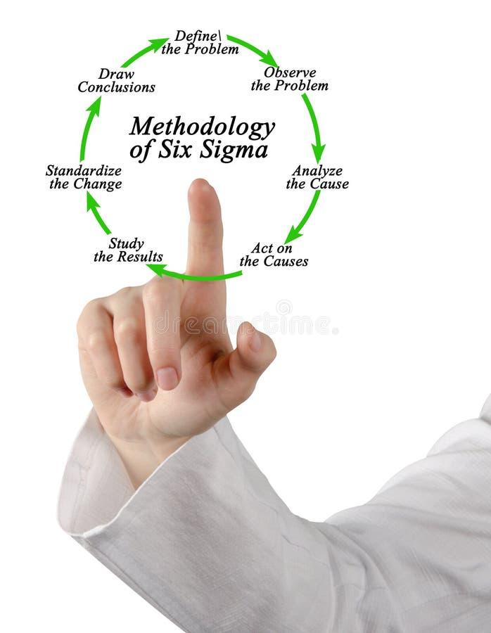 Metodik av sex Sigma arkivbild