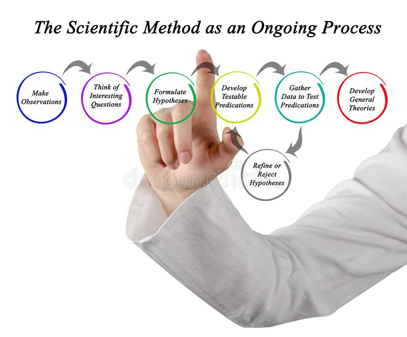 Metodo scientifico come processo in corso fotografia stock