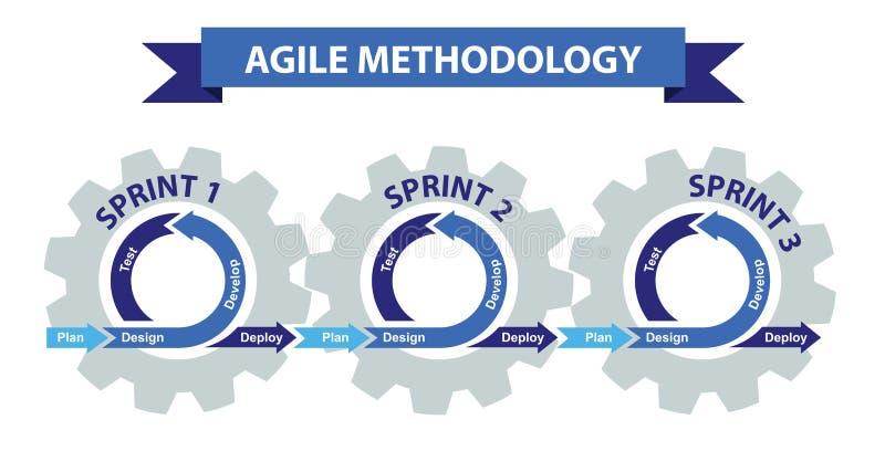 Metodología de desarrollo de programas ágil ilustración del vector