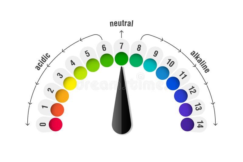 Metro de la escala del valor de pH stock de ilustración