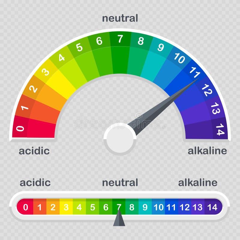 Metro de la escala del valor de pH para las soluciones ácidas y alcalinas ilustración del vector