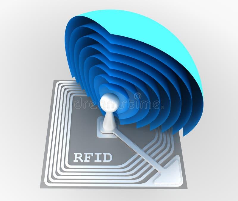 Microprocesador del RFID (identificación de la radiofrecuencia) ilustración del vector