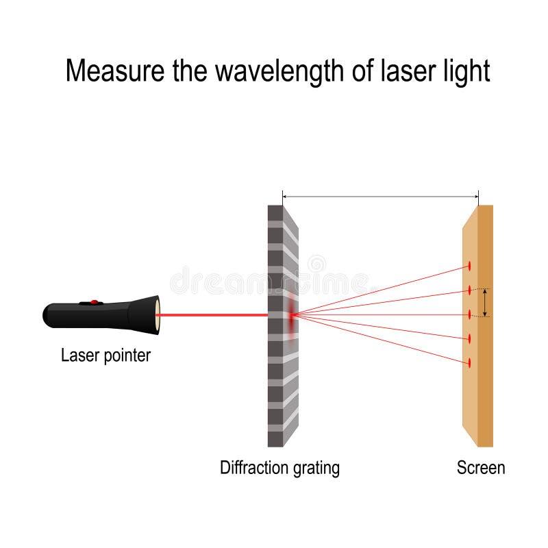 Mida la longitud de onda de la luz laser red difractora stock de ilustración