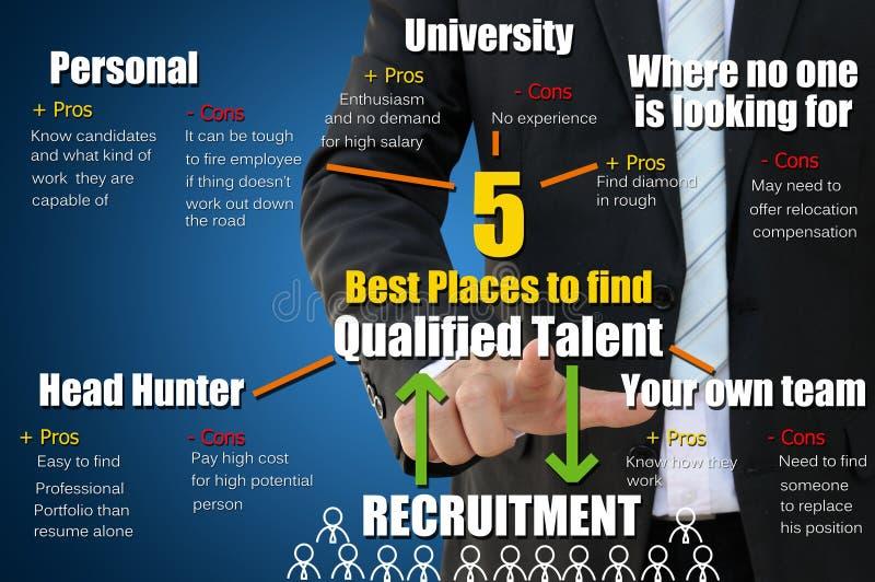 5 miejsc znajdować dyplomowanego talent dla rekrutacyjnego pojęcia zdjęcie royalty free