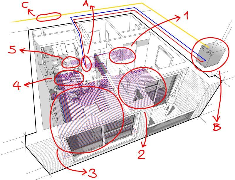 Mieszkanie diagram z underfloor ogrzewaniem, benzynowym wodnym bojler i ręki rysować notatki royalty ilustracja