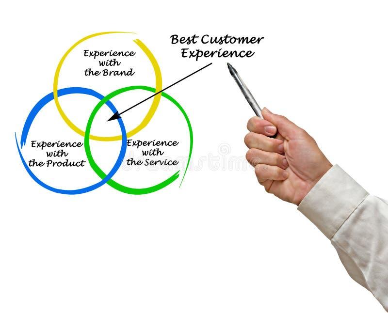 Migliore esperienza del cliente immagine stock