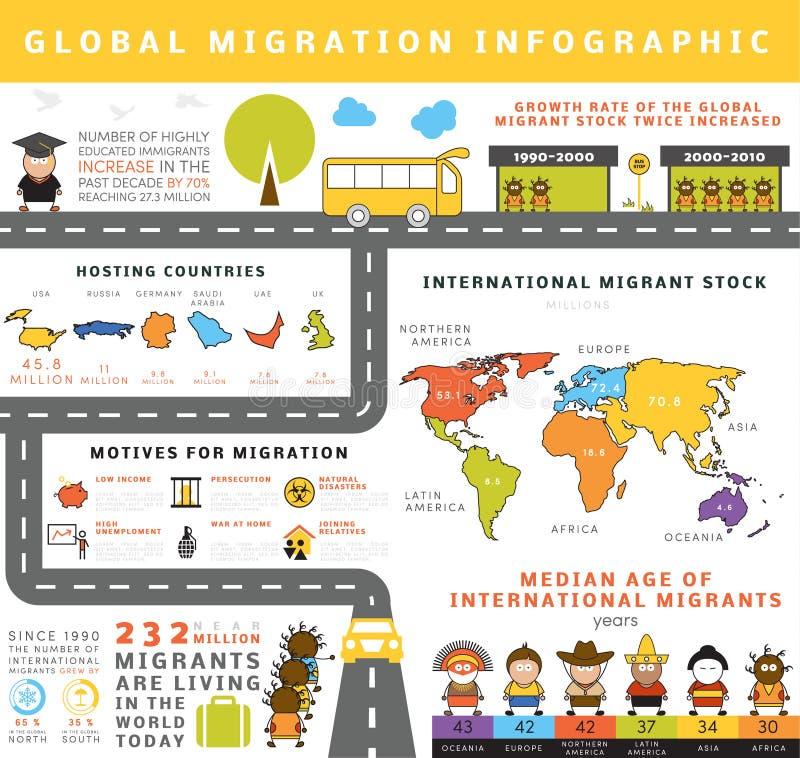 Migración global infographic stock de ilustración