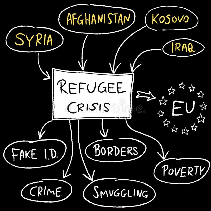 Migrant crisis. Refugee crisis in European Union - mind map illustration stock illustration