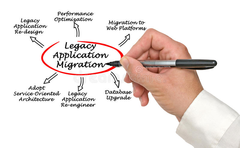 Migration d'application de legs photographie stock