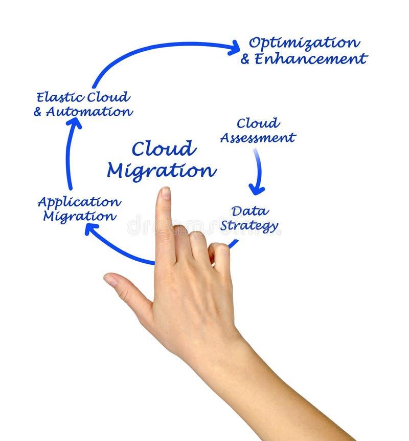 Migration de nuage images stock