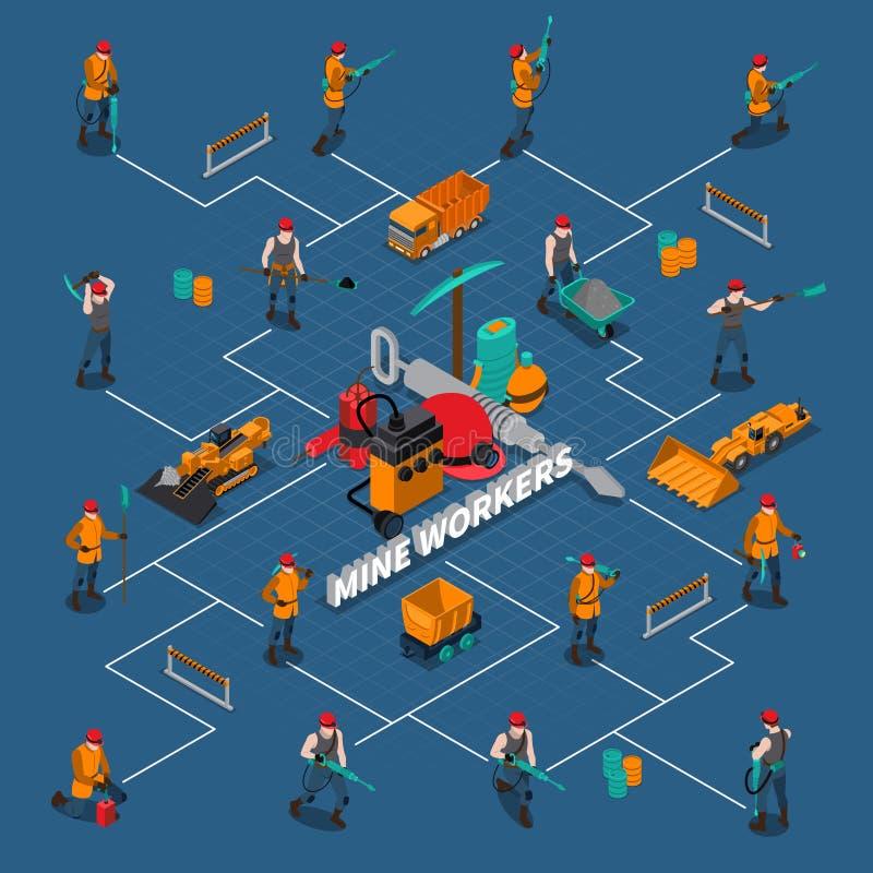 Mijnwerker People Isometric Flowchart vector illustratie