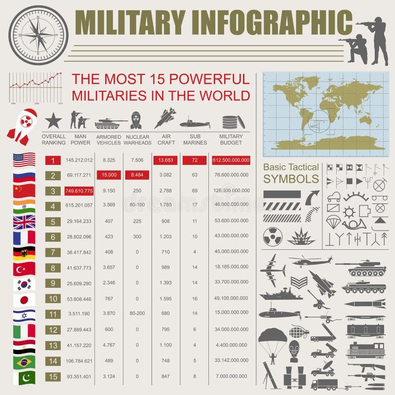 Militär infographic mall Vektorillustration med bästa powe vektor illustrationer