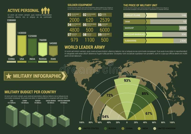 Militaire infographics met wereldkaart en grafieken vector illustratie
