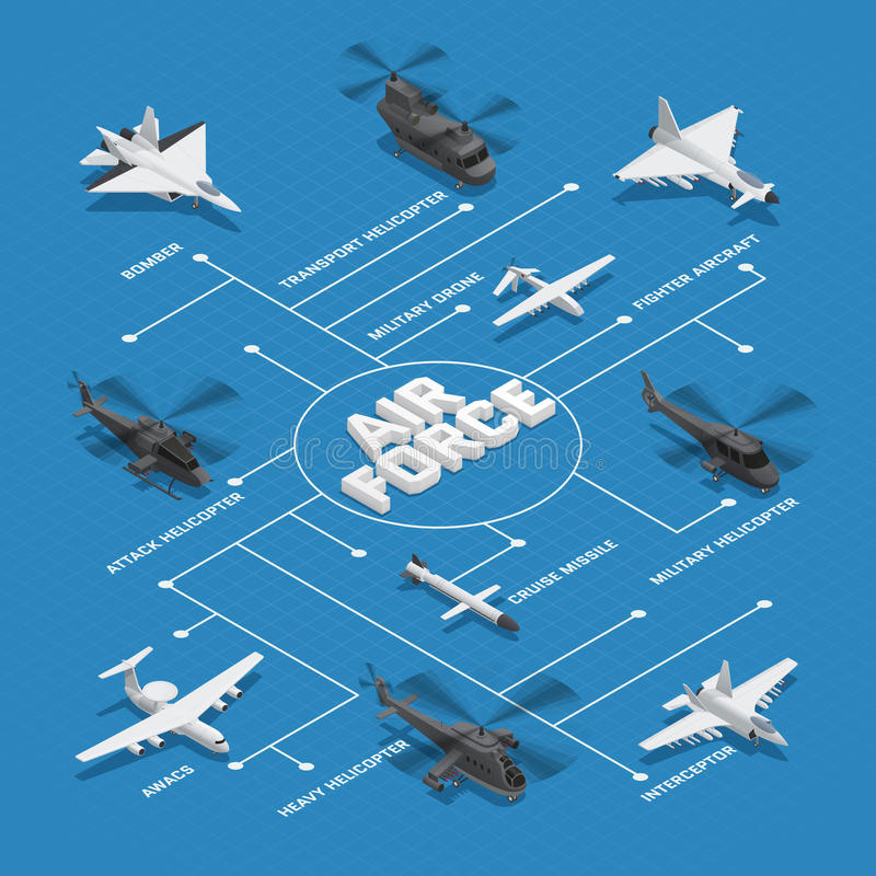 Military Air Force Isometric Flowchart. With dotted lines and bomber cruise missile interceptor awacs and others names vector illustration royalty free illustration
