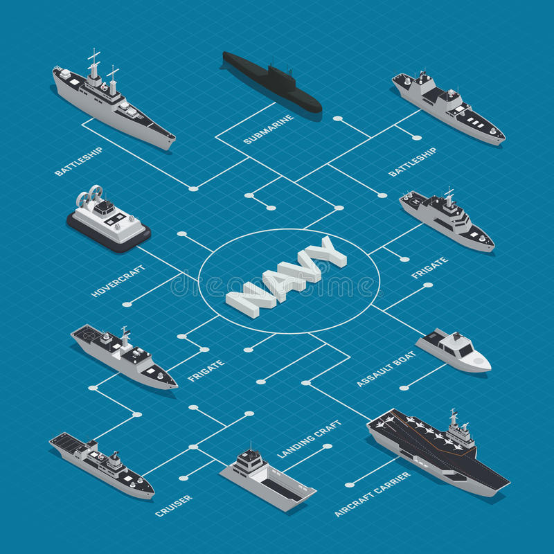 Military Boats Isometric Flowchart Composition. With different types of boats frigates cruisers battleships hovercrafts vector illustration vector illustration