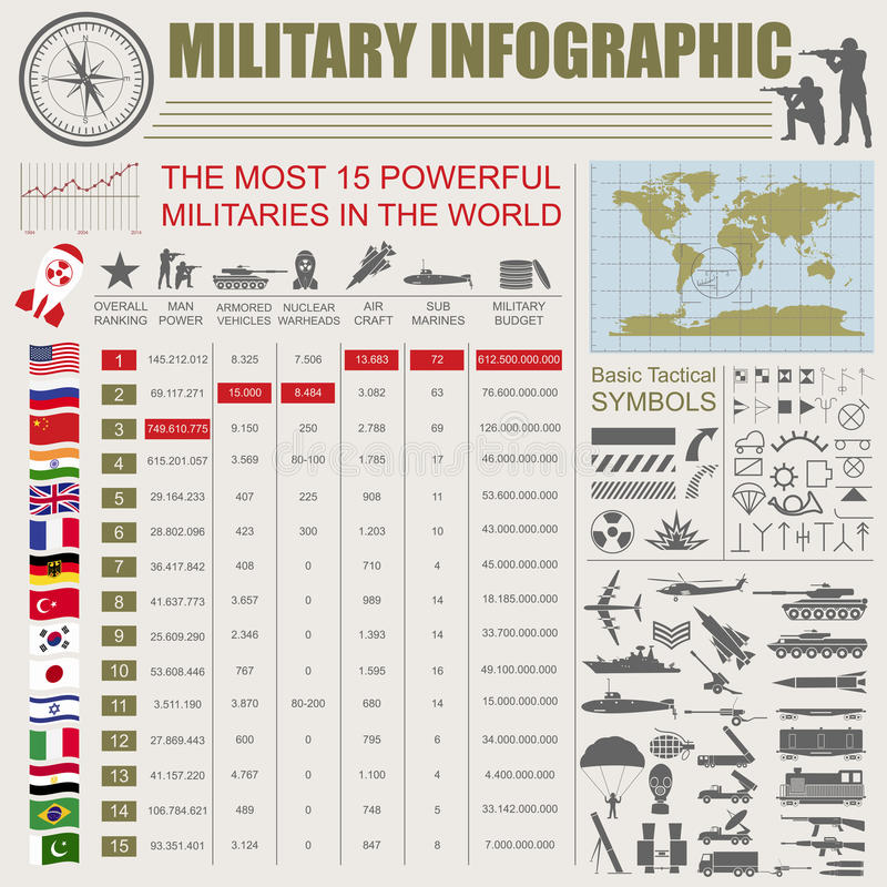 Military infographic template. Vector illustration with Top powerful militaries ranking. World nuclear powers map. Interesting fa vector illustration