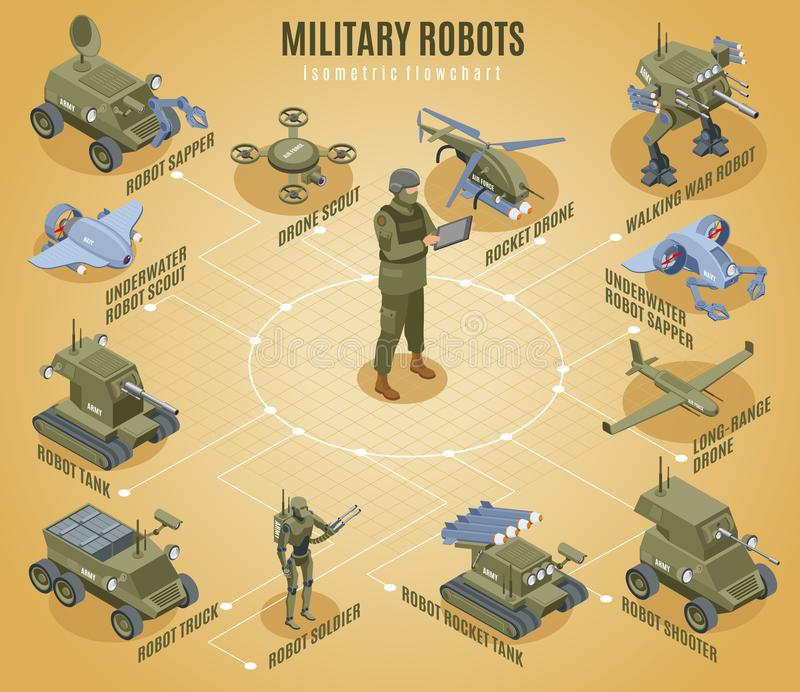 Military Robots Isometric Flowchart. With underwater scout sapper shooter tank robotic elements vector illustration vector illustration
