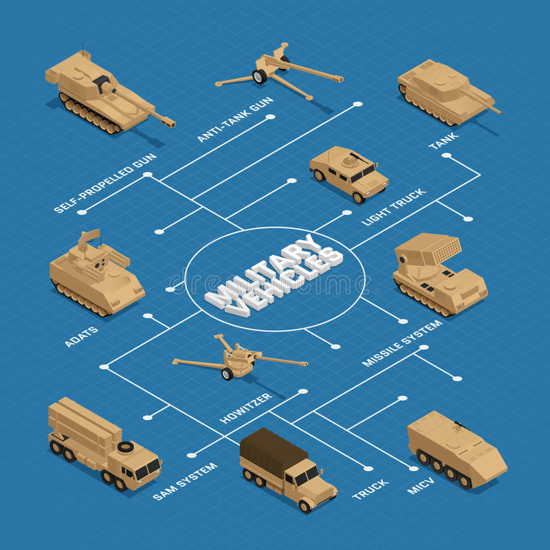 Military Vehicles Isometric Flowchart. With pointers and descriptions of tank truck adats missile system vector illustration royalty free illustration