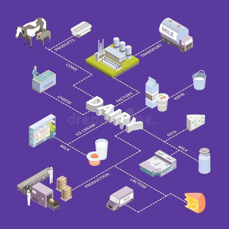 Milk Factory Signs 3d Infographics Isometric View. Vector. Milk Factory Signs 3d Infographics Isometric View Include of Bottle, Cow and Machine. Vector royalty free illustration