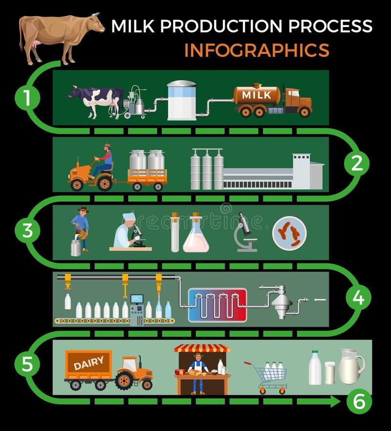 Milk production process stock illustration