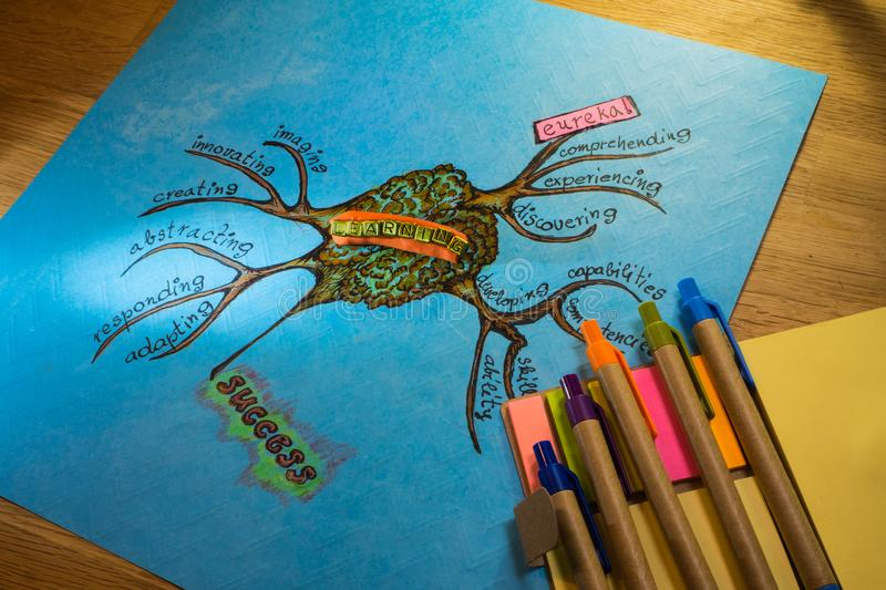 Mind map of a learning process effectiveness. Mind map of al earning process on a colored paper lying on a wooden table royalty free stock photo