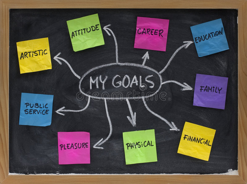Mind map for setting personal life goals. Mind map created on blackboard with colorful crumpled sticky notes and white chalk - setting personal goals in stock photography