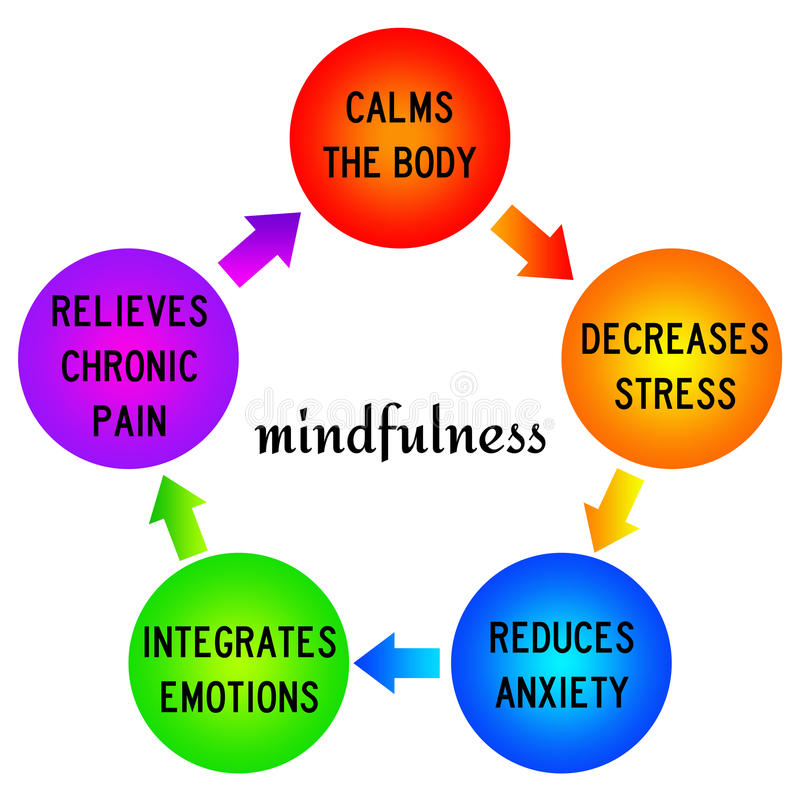 Mindfulness. Positive effects of practicing mindfulness vector illustration