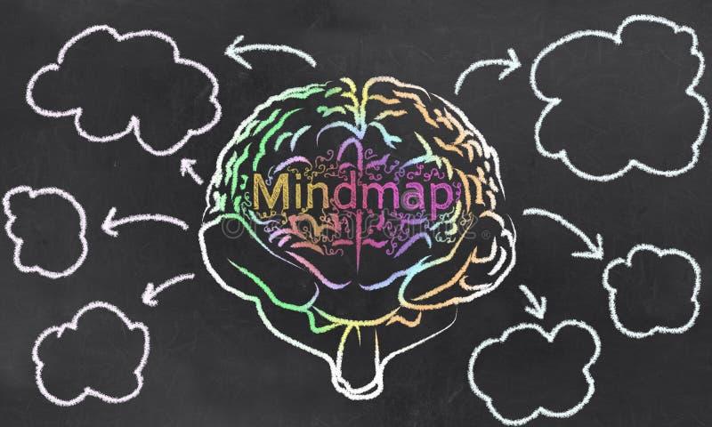 Mindmap με έναν εγκέφαλο και κενά σύννεφα ελεύθερη απεικόνιση δικαιώματος