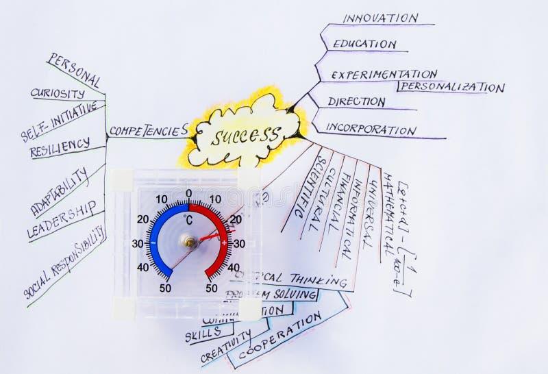 Mindmap av personlig framgångkompetenser och expertis arkivbild