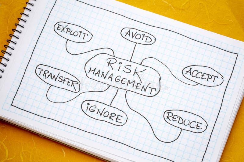 Mindmap da gestão de riscos imagem de stock