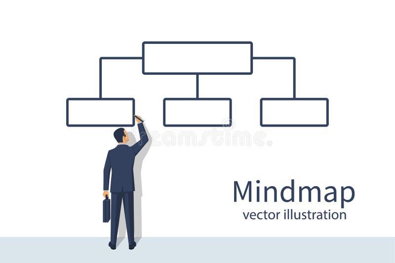 Mindmap El hombre de negocios que hace una pausa la pared dibuja el organigrama ilustración del vector