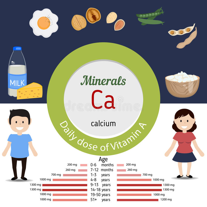Minerals Ca infographic. Minerals Ca and vector set of minerals Ca rich foods. Healthy lifestyle and diet concept. Daily doze of minerals Ca royalty free illustration