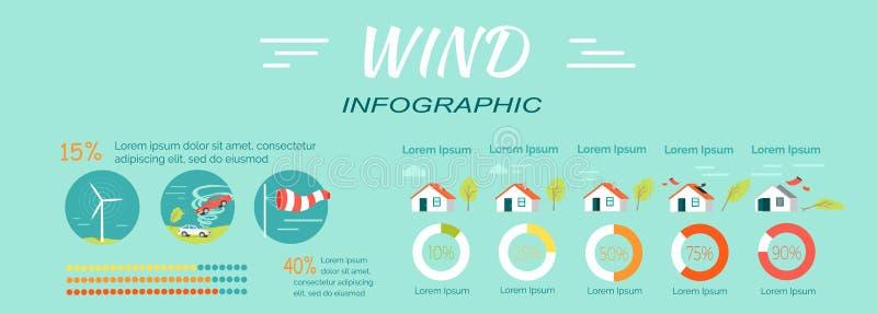 Minimaler mittlerer umfangreicher extremer katastrophaler Wind stock abbildung
