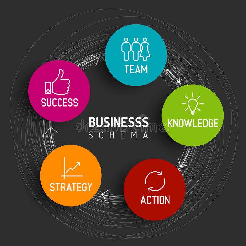 Minimalistic business schema diagram. Vector minimalistic business schema diagram - team, knowledge, action, strategy, success - dark version royalty free illustration