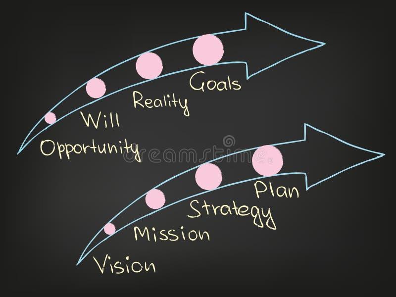 Missão da visão ilustração royalty free
