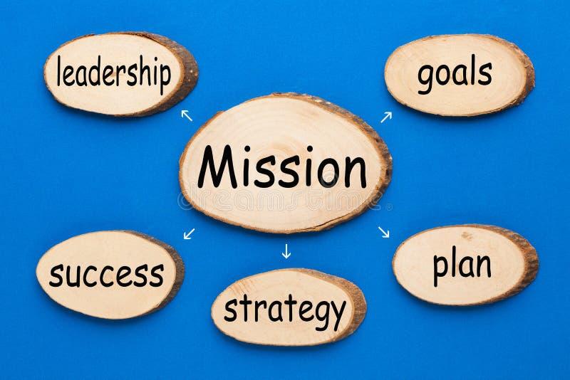 Mission Diagram Concept stock image
