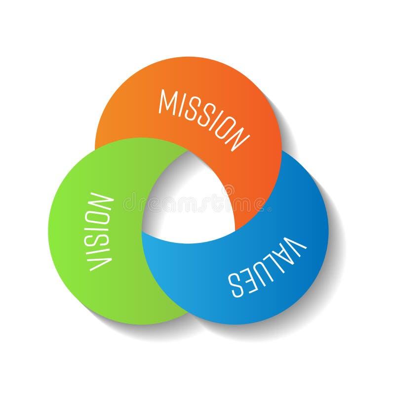 Mission, visibilité et valeurs Trois pièces de forme de lune dans l'élément infographic compact Illustration de vecteur illustration de vecteur