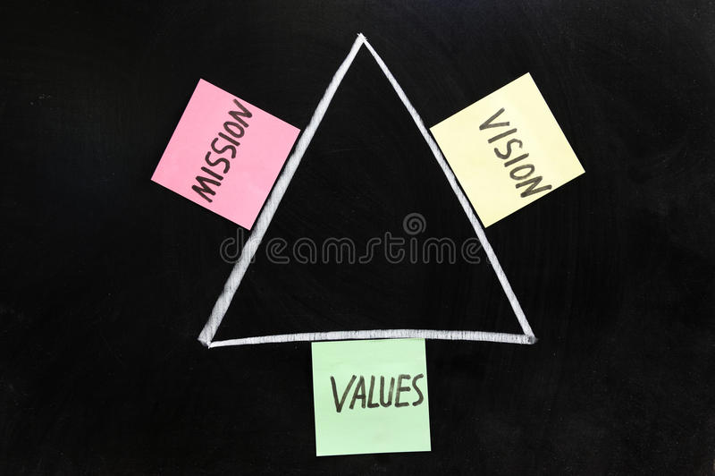 Mission, Vision And Values Royalty Free Stock Photos