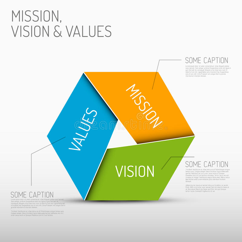 Mission, vision and values diagram. Vector Mission, vision and values diagram schema infographic vector illustration