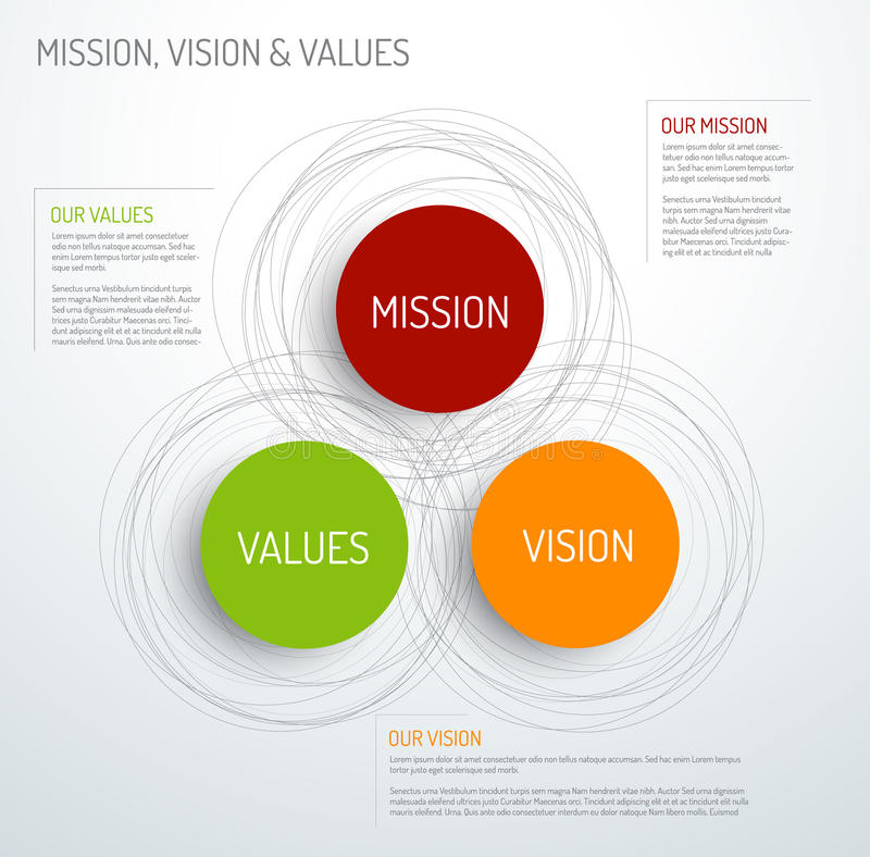 Mission, vision and values diagram. Vector Mission, vision and values diagram schema infographic royalty free illustration