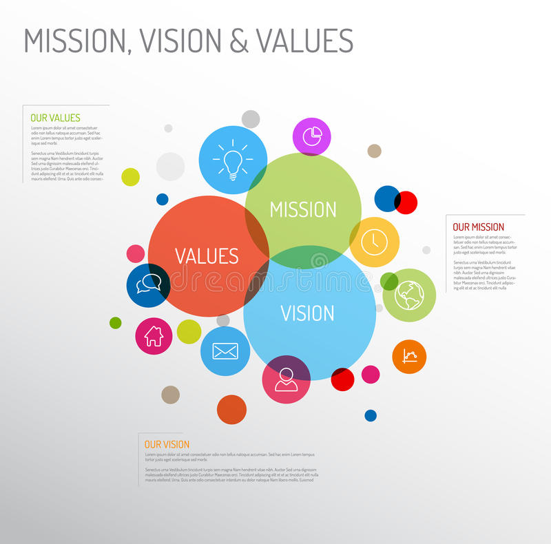 Mission, vision and values diagram. Vector Mission, vision and values diagram schema infographic with colorful circles and simple icons vector illustration